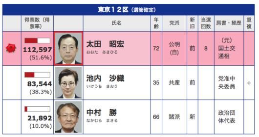 東京12区開票結果
