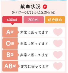 東京都の献血状況